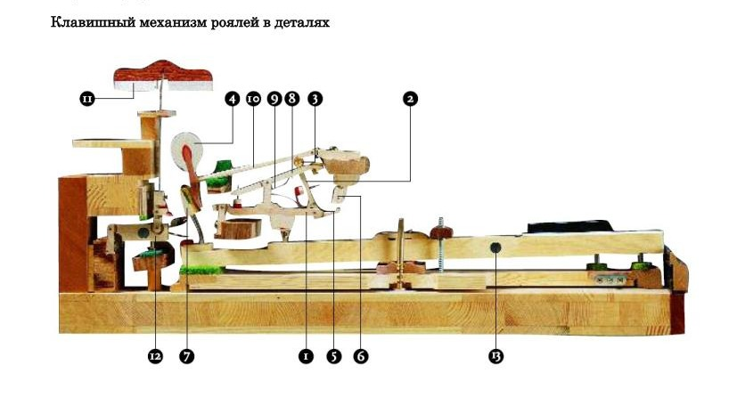 Клавиатурный механизм рояля