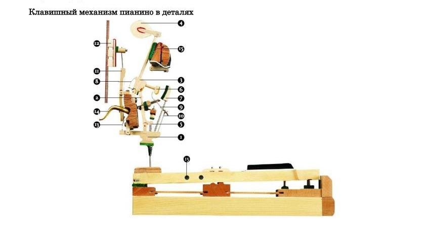 Клавишный механизм пианино